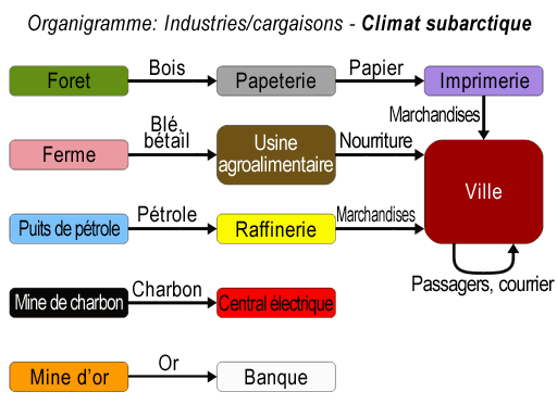 /File/fr/Manual/OpenTTD industry-commodity flow chart - Sub-arctic.png