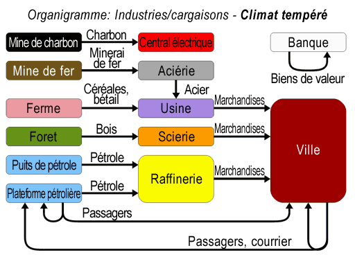 /File/fr/Manual/OpenTTD industry-commodity flow chart - Temperate.png